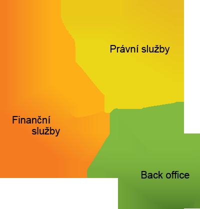 Rozdělení na tři pilíře
